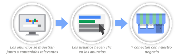 proceso_AdWords